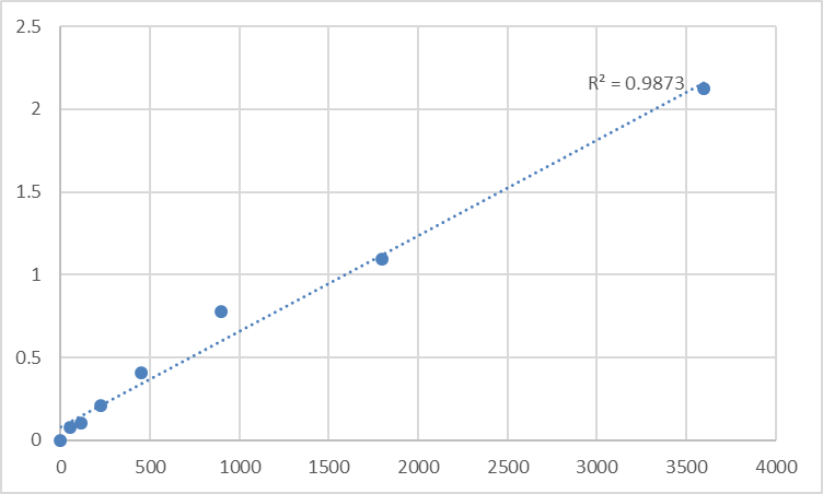 Fig.1. Human Shadow of prion protein (SPRN) Standard Curve.