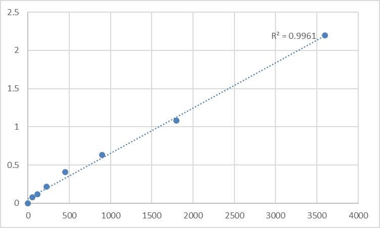 Fig.1. Human Cornifin-A (SPRR1A) Standard Curve.