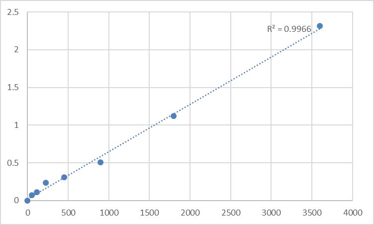 Fig.1. Human Small proline-rich protein 2A (SPRR2A) Standard Curve.