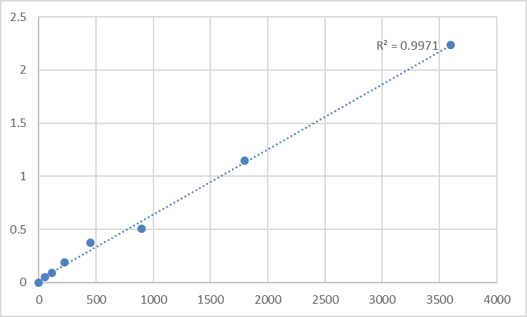 Fig.1. Human Small proline-rich protein 2B (SPRR2B) Standard Curve.