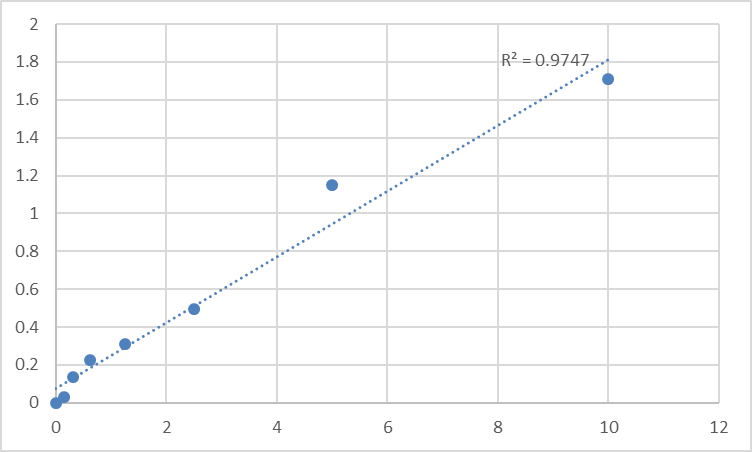 Fig.1. Human Serine palmitoyltransferase 3 (SPTLC3) Standard Curve.