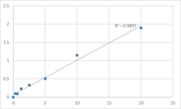 Fig.1. Human Squalene monooxygenase (SQLE) Standard Curve.