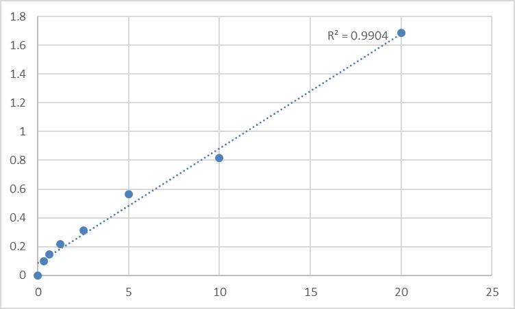 Fig.1. Human Sequestosome-1 (SQSTM1) Standard Curve.
