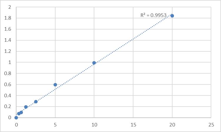 Fig.1. Human Sorcin (SRI) Standard Curve.