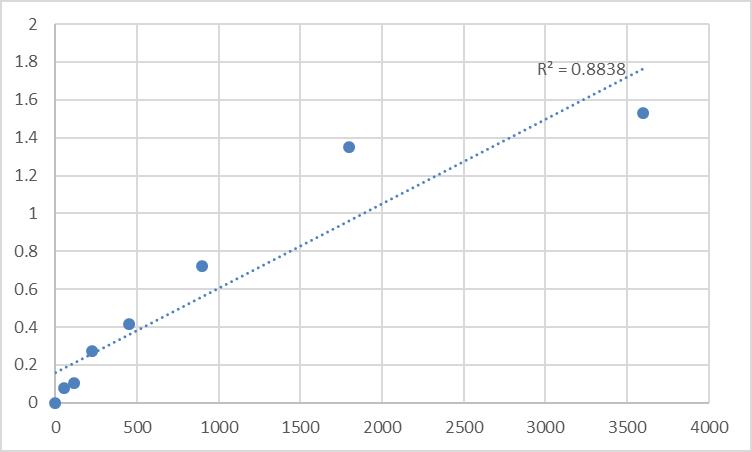 Fig.1. Human Sarcalumenin (SRL) Standard Curve.