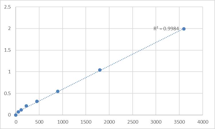 Fig.1. Human Tyrosine-protein kinase Srms (SRMS) Standard Curve.