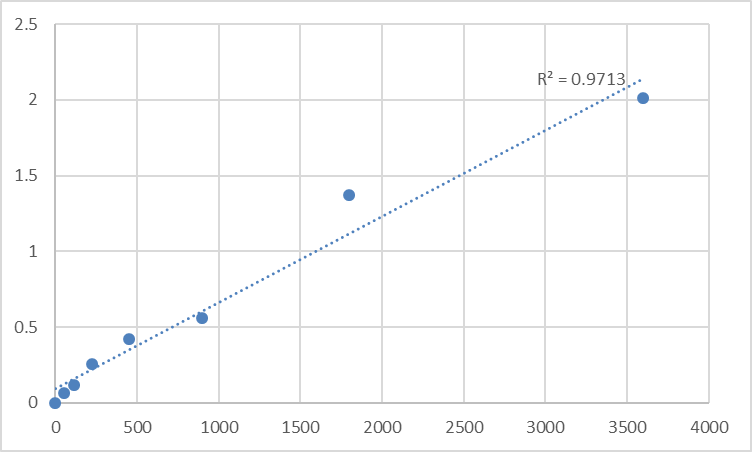 Fig.1. Human Signal recognition particle 14 kDa protein (SRP14) Standard Curve.