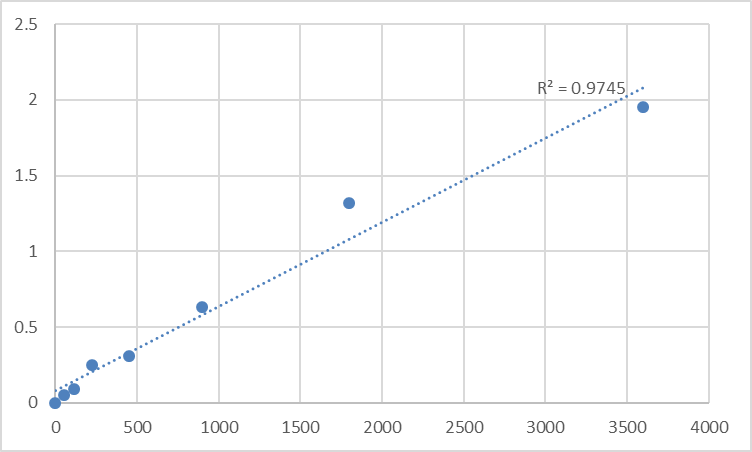 Fig.1. Human Signal recognition particle 19 kDa protein (SRP19) Standard Curve.