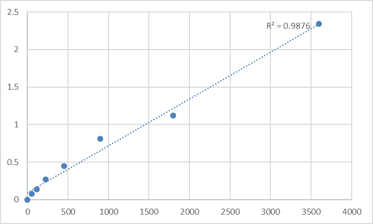 Fig.1. Human Signal recognition particle 54 kDa protein (SRP54) Standard Curve.