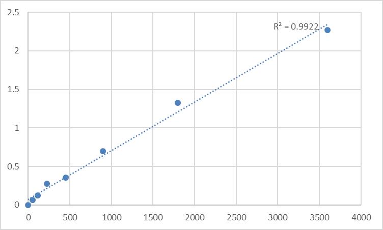 Fig.1. Human Putative protein SSX10 (SSX10) Standard Curve.