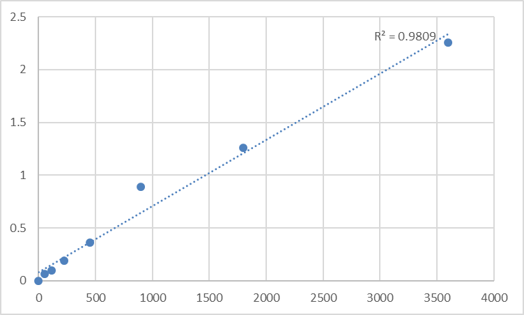 Fig.1. Human Protein SSX2 (SSX2) Standard Curve.