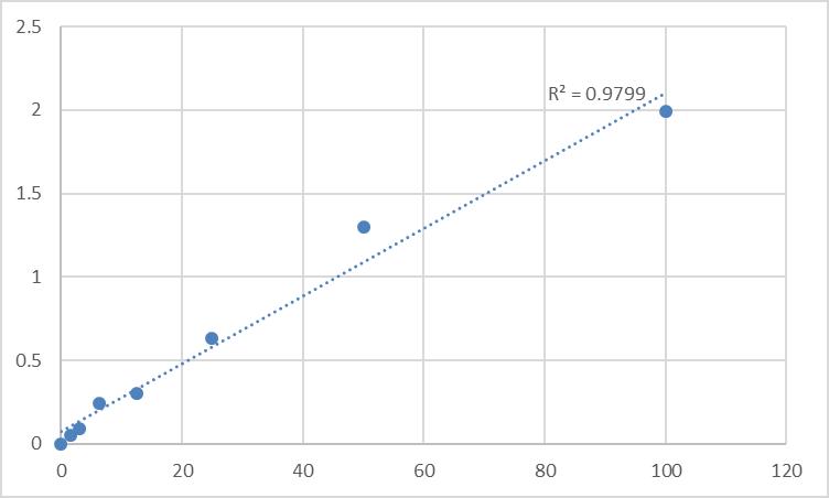 Fig.1. Human Suppressor of tumorigenicity 14 protein (ST14) Standard Curve.