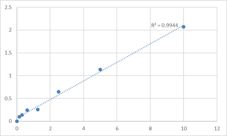 Fig.1. Human Steroidogenic acute regulatory protein, mitochondrial (STAR) Standard Curve.