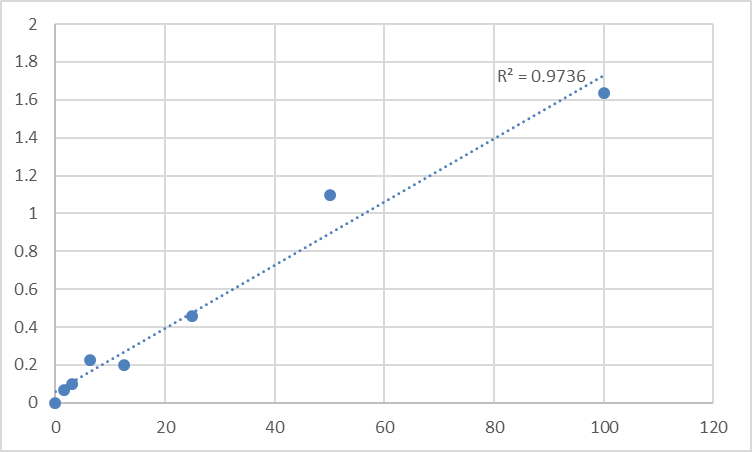 Fig.1. Human Signal transducer and activator of transcription 3 (STAT3) Standard Curve.
