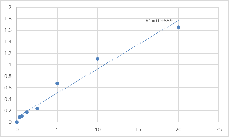 Fig.1. Human Signal transducer and activator of transcription 5 (STAT5) Standard Curve.