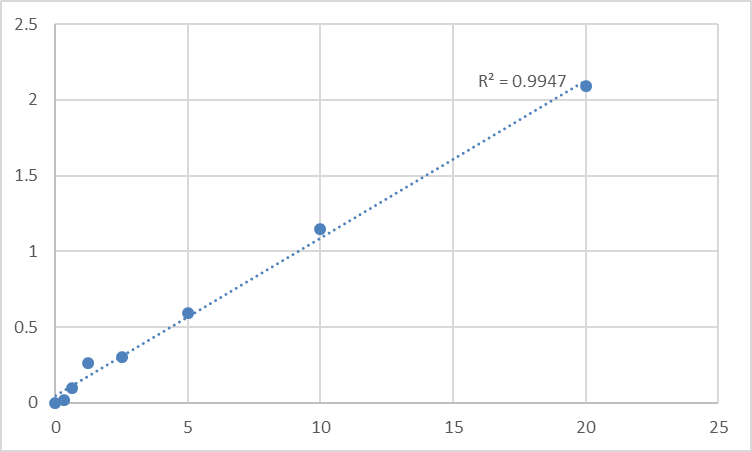 Fig.1. Human Signal transducer and activator of transcription 5B (STAT5B) Standard Curve.