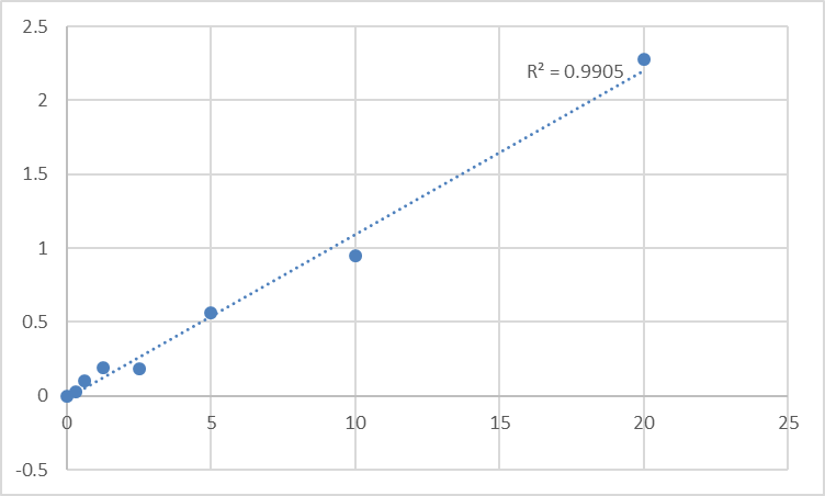 Fig.1. Human Signal transducer and activator of transcription 6 (STAT6) Standard Curve.