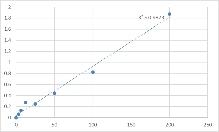 Fig.1. Human Statherin (STATH) Standard Curve.