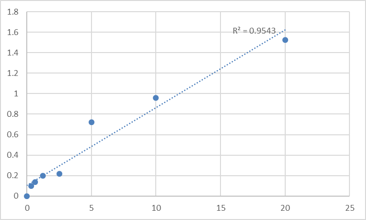 Fig.1. Human Small ubiquitin-related modifier 2 (SUMO2) Standard Curve.
