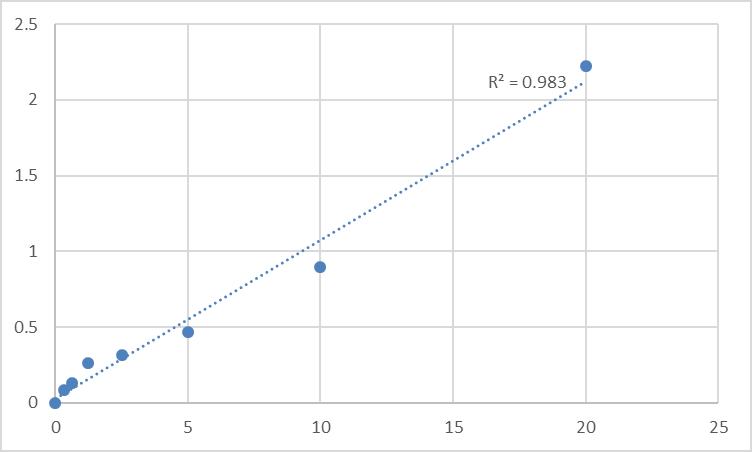 Fig.1. Human Spleen tyrosine kinase (SYK) Standard Curve.