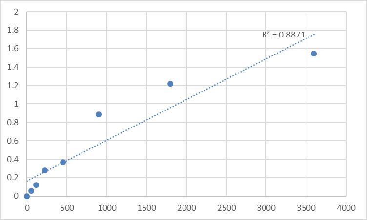 Fig.1. Human Heterogeneous nuclear ribonucleoprotein Q (SYNCRIP/HNRPQ/NSAP1) Standard Curve.
