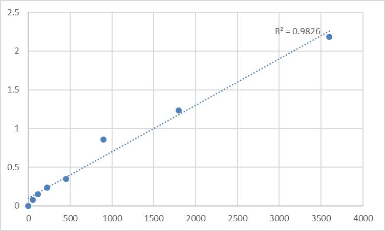 Fig.1. Human Synaptotagmin-13 (SYT13) Standard Curve.