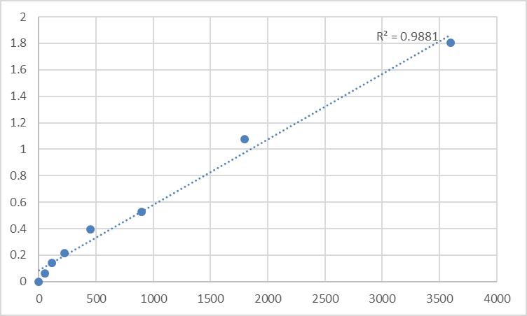 Fig.1. Human Synaptotagmin-17 (SYT17) Standard Curve.