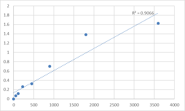 Fig.1. Human Synaptotagmin-8 (SYT8) Standard Curve.