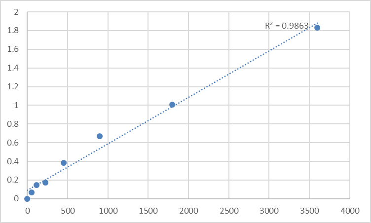 Fig.1. Human Synaptotagmin-like protein 5 (SYTL5) Standard Curve.