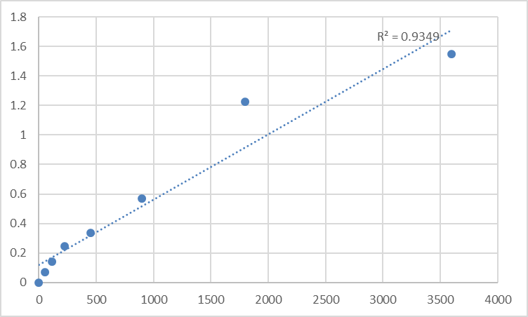 Fig.1. Human Toxoplasma Gondii (T.gondii) Standard Curve.