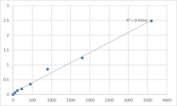 Fig.1. Human Thyroxine (T4) Standard Curve.