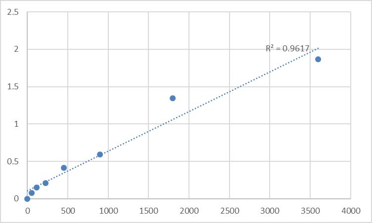 Fig.1. Human Trace amine-associated receptor 1 (TAAR1) Standard Curve.