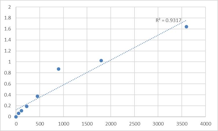 Fig.1. Human Trace amine-associated receptor 2 (TAAR2) Standard Curve.