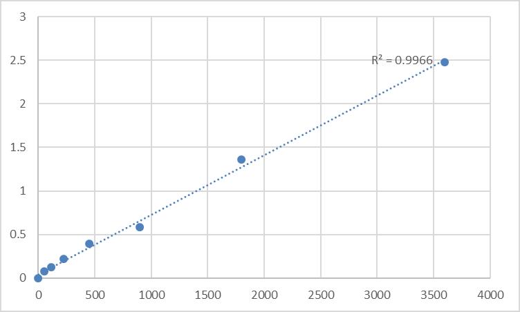 Fig.1. Human Putative trace amine-associated receptor 3 (TAAR3) Standard Curve.