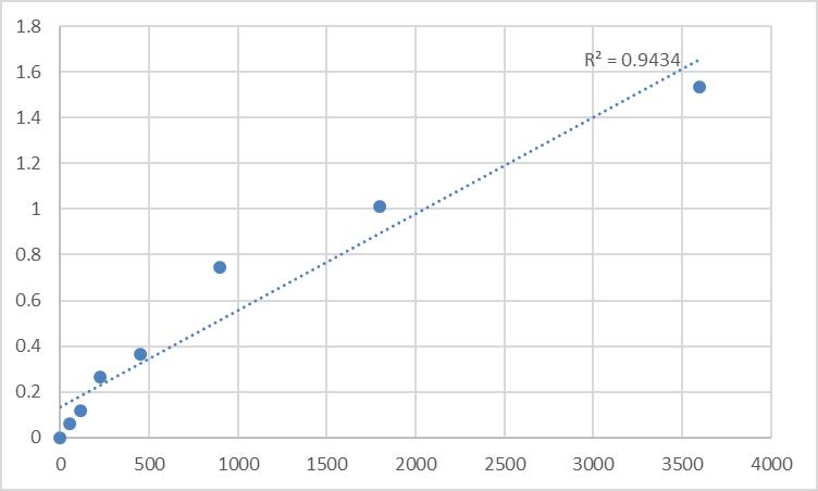 Fig.1. Human Transgelin-2 (TAGLN2) Standard Curve.