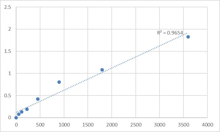 Fig.1. Human T-cell acute lymphocytic leukemia protein 1 (TAL1) Standard Curve.