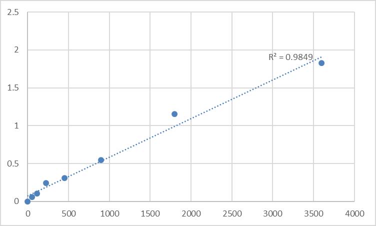 Fig.1. Human TRAF family member-associated NF-kappa-B activator (TANK) Standard Curve.