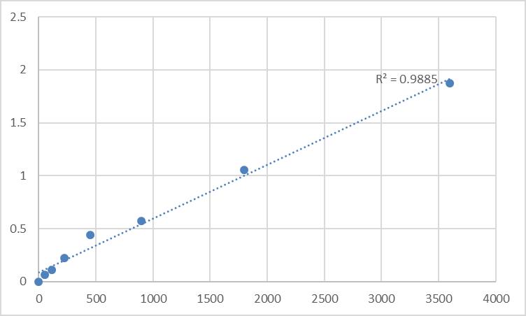 Fig.1. Human Serine/threonine-protein kinase TAO3 (TAOK3) Standard Curve.
