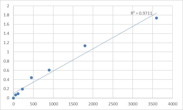 Fig.1. Human Antigen peptide transporter 1 (TAP1) Standard Curve.