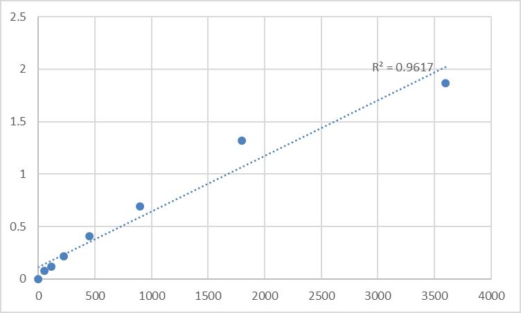 Fig.1. Human Antigen peptide transporter 2 (TAP2) Standard Curve.