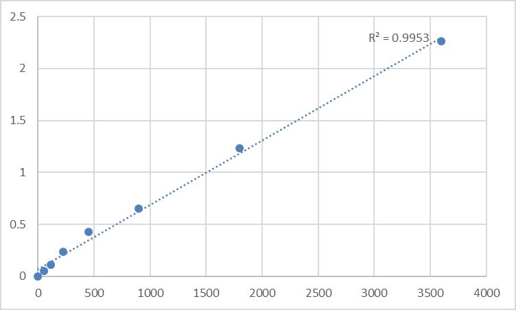 Fig.1. Human Tapasin (TAPBP) Standard Curve.