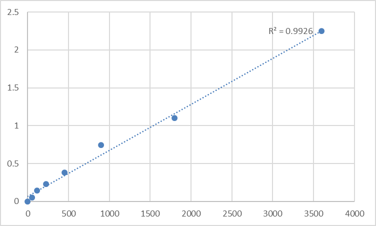 Fig.1. Human Tapasin-related protein (TAPBPL) Standard Curve.