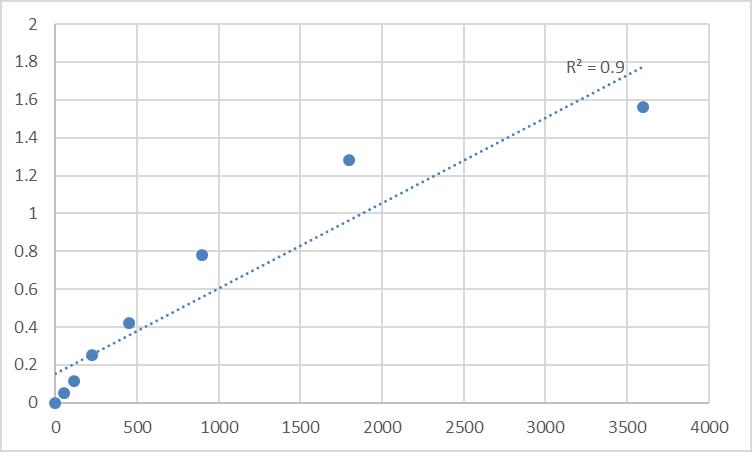Fig.1. Human Probable methyltransferase TARBP1 (TARBP1) Standard Curve.