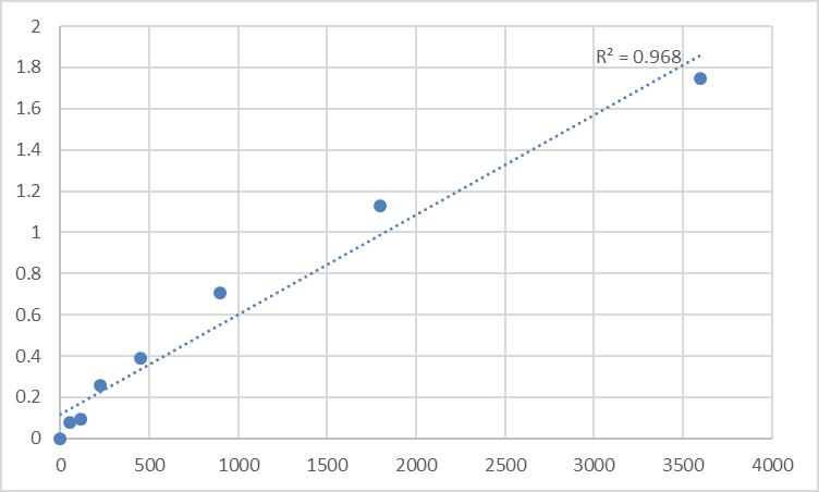 Fig.1. Human Probable threonyl-tRNA synthetase 2, cytoplasmic (TARSL2) Standard Curve.