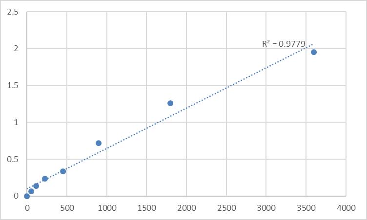 Fig.1. Human Taste receptor type 1 member 1 (TAS1R1) Standard Curve.