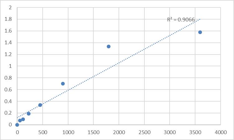 Fig.1. Human Taste receptor type 2 member 1 (TAS2R1) Standard Curve.