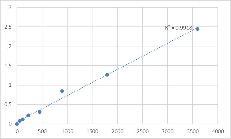 Fig.1. Human Taste receptor type 2 member 10 (TAS2R10) Standard Curve.