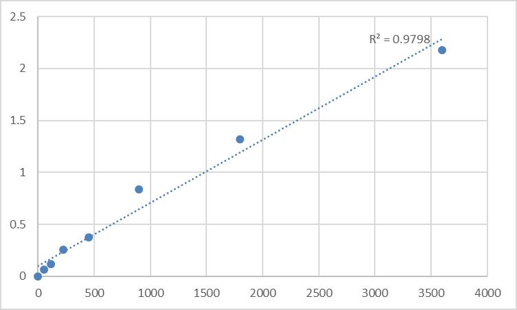 Fig.1. Human Taste receptor type 2 member 13 (TAS2R13) Standard Curve.