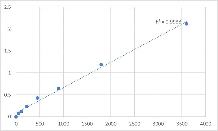 Fig.1. Human Taste receptor type 2 member 16 (TAS2R16) Standard Curve.