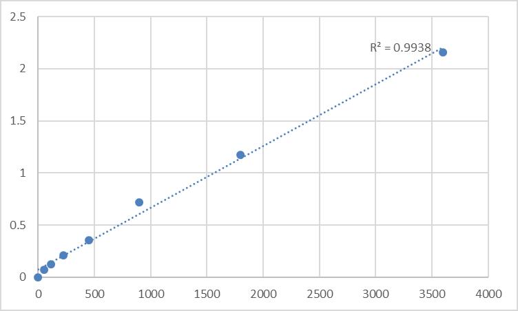 Fig.1. Human Taste receptor type 2 member 20 (TAS2R20) Standard Curve.